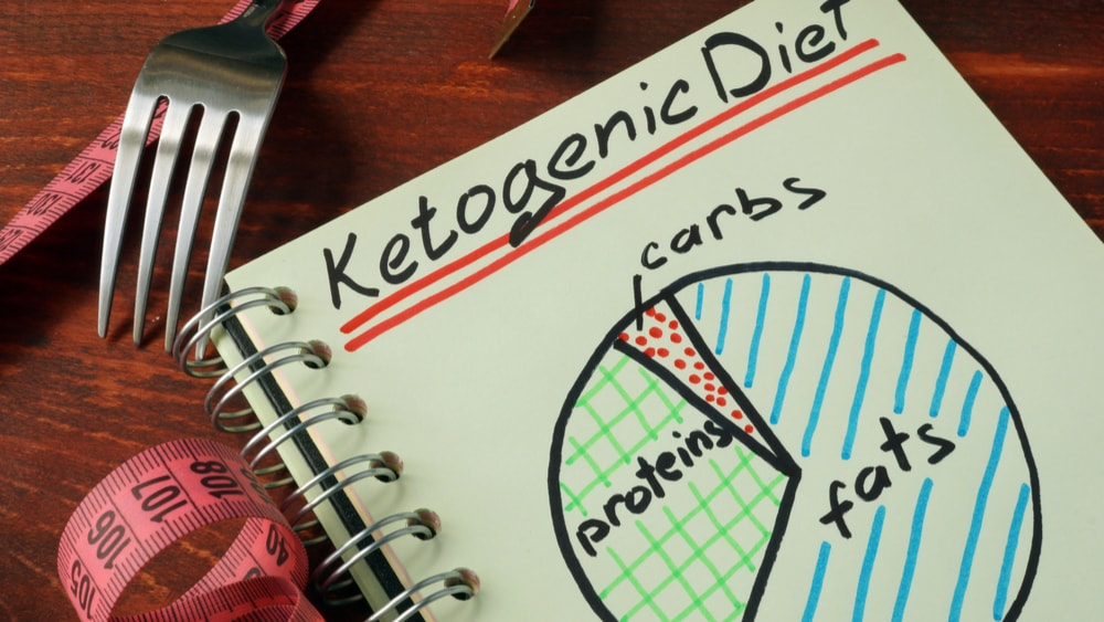 Can A Ketogenic Diet Help with Inflammatory Diseases?